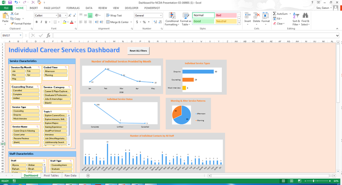 Figure 1 A Participation Data Dashboard Screenshot