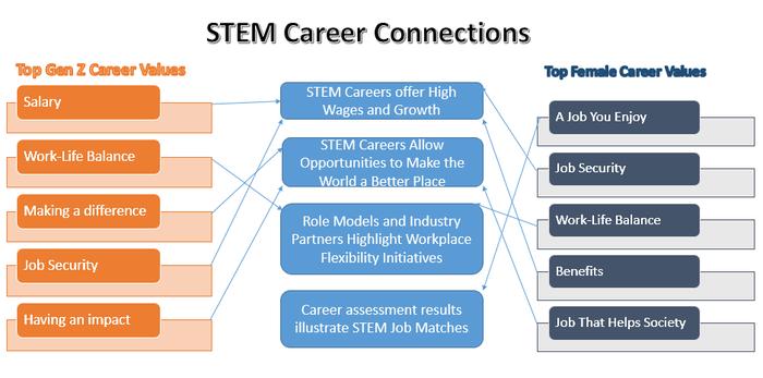 Compson Stem Career Graphic